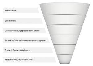 Marketing_Wohnungswirtschaft_Konzept_Sales-Funnel