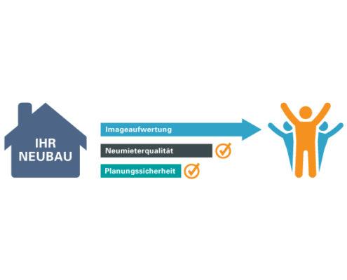 Neubaumarketing: Schaubild s+f