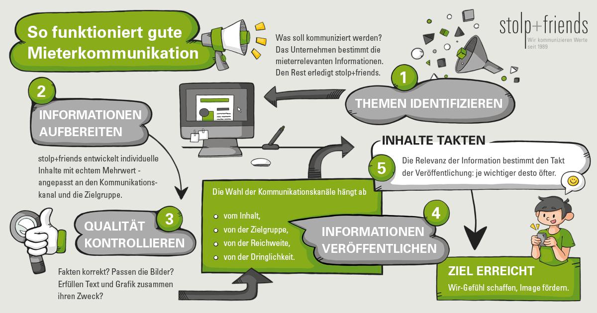 stolp und friends erklärt Mieterkommunikation