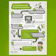 Die Mieterkommunikationsgrafik von stolp+friends: So funktioniert gute Mieterkommunikation